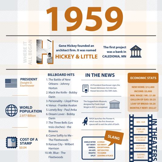 60th - 1959 Timeline