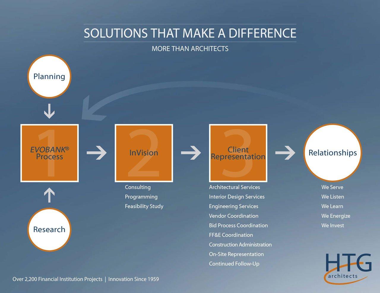 InVision Process
