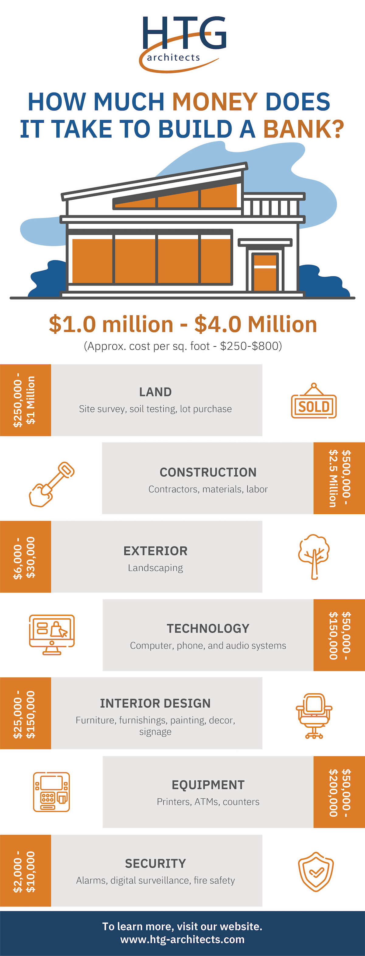 Infographic showing how much money it takes to build a bank.